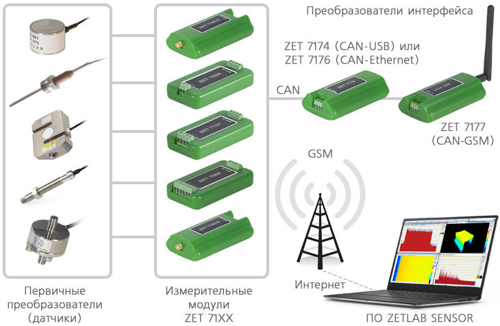 Структурная схема измерительной сети