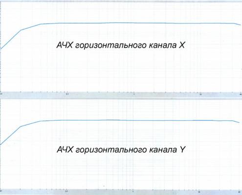Типовые АЧХ по горизонтальным каналам Х и Y