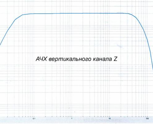 Типовая АЧХ по вертикальному каналу Z