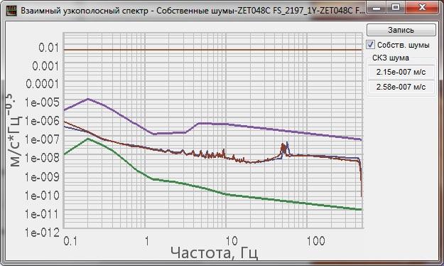 Собственные шумы регистратора ZET 048-C-VER.3, снятые при помощи программы Взаимный узкополосный спектр из состава ПО ZETLAB