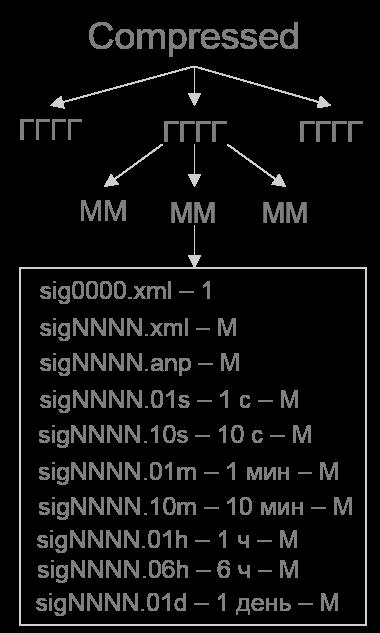 Структура сжатых данных