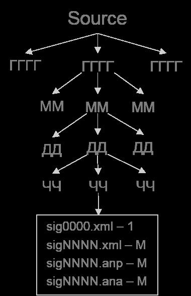 Структура записанных данных