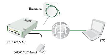 Подключение тензостанции по Ethernet