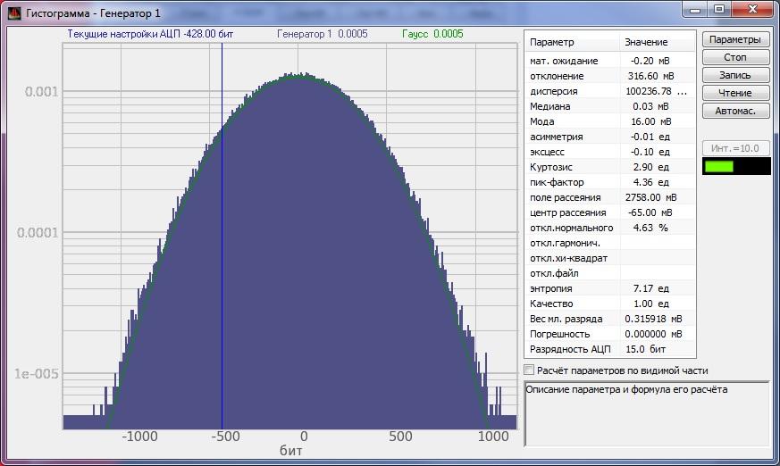 Гистограмма сигнала Белый шум