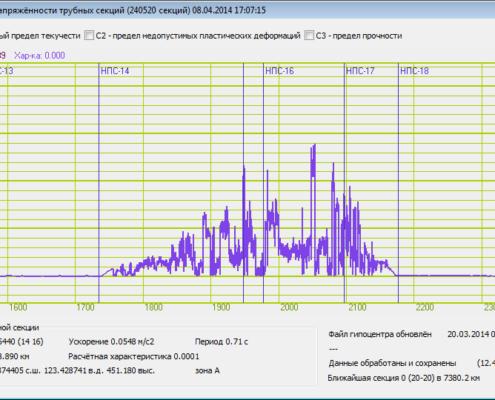 SCADA-проект «Мониторинг напряжённо-деформированного состояния трубопровода»