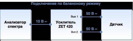 Схемы подключения датчиков к анализаторам спектра через высоковольтный усилитель ZET 420