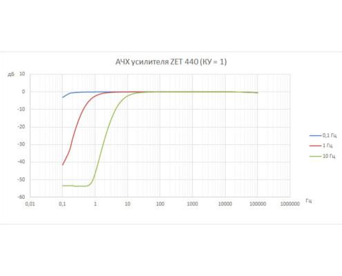 АЧХ усилителя ZET 440 c ФВЧ 0,1, 1, 10 ГцАЧХ усилителя ZET 440 c ФВЧ 0,1, 1, 10 Гц