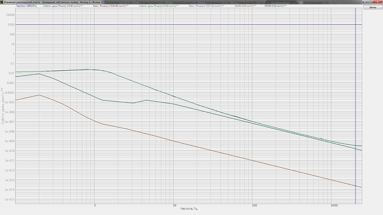 График собственных шумов ZET 440 в комплекте с 4371 (виброперемещение)