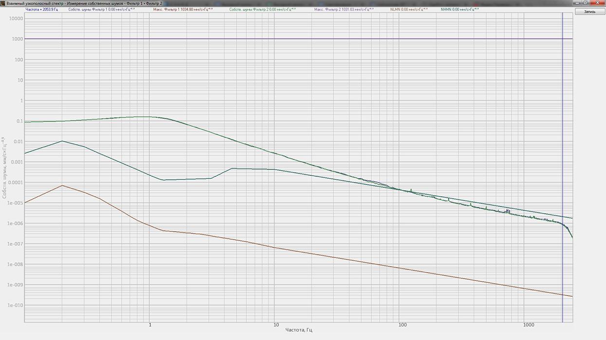 График собственных шумов ZET 440 в комплекте с 4371 (виброскорость)