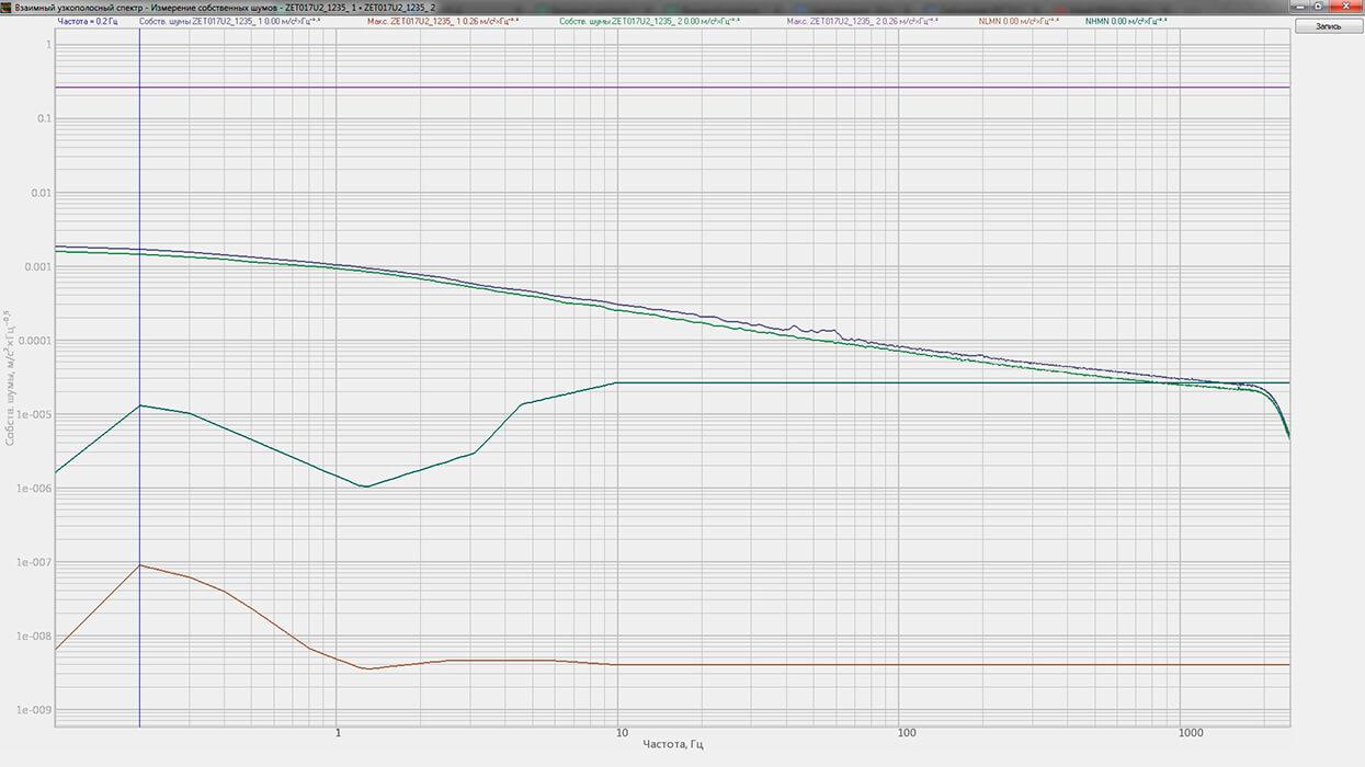 График собственных шумов ZET 440 в комплекте с акселерометром 4371 и АС 100 (виброускорение)