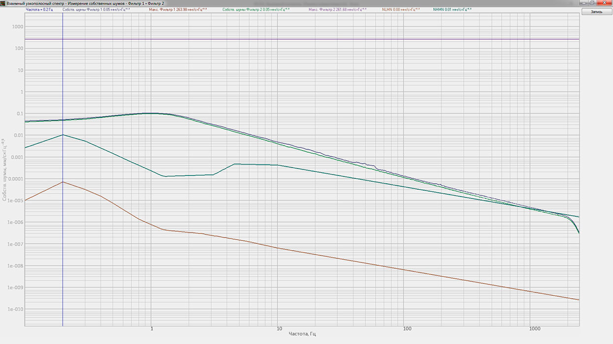 График собственных шумов ZET 440 в комплекте с акселерометром 4371 и АС 100 (виброскорость)