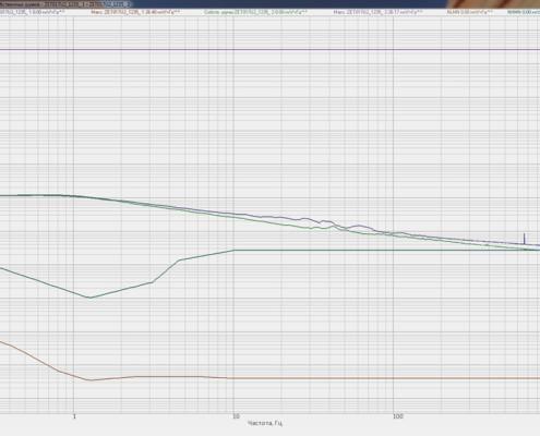 Grafik-sobstvennyih-shumov-usilitelya-AC100-uskorenie-mm_s2-snyatyiy-v-programme-Vzaimnyiy-uzkopolosnyiy-spektralnyiy-analiz-PO-ZETLAB-495x400