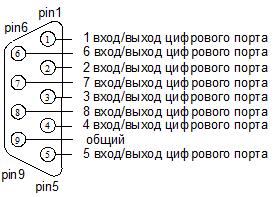 Назначение контактов разъёма DB
