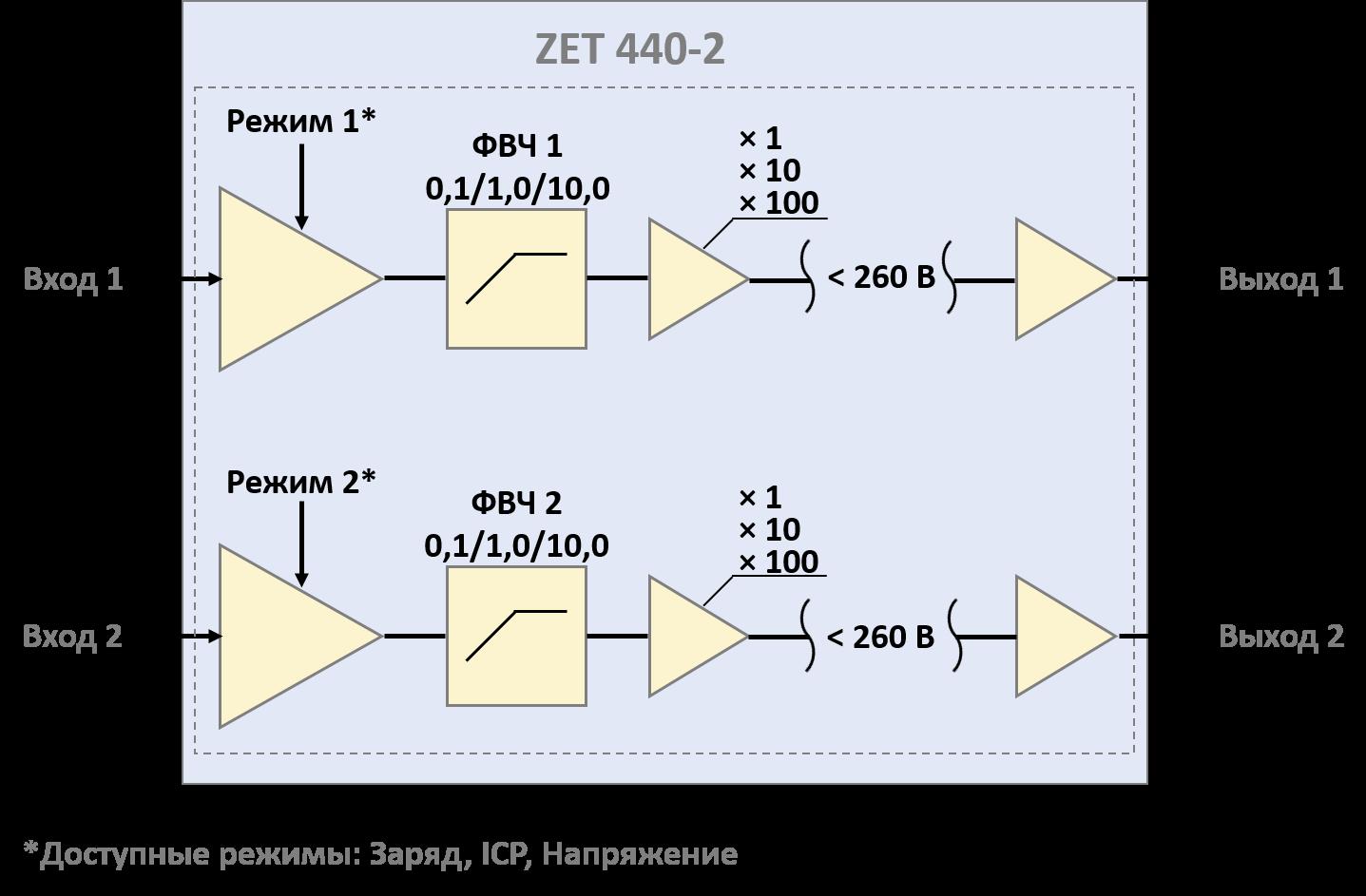Strukturnaya-shema-dvuhkanalnogo-usilitelya-ZET-440