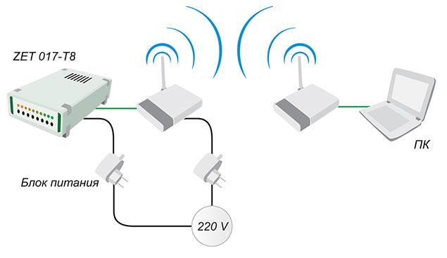 Подключение тензостанции по Wi-Fi