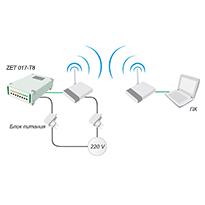 Подключение тензостанции по Wi-Fi, Интерфейс Wi-Fi для тензостанций