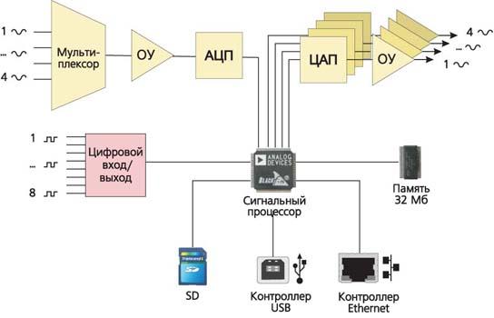 ADC / DAC 모듈 ZET 230의 블록 다이어그램