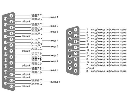 ZET 210 ADC DAC module - layout of DB-15 digital port