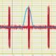 Частотно-временной анализ нестационарных сигналов