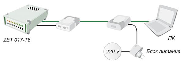 Питание тензостанций по линиям Ethernet
