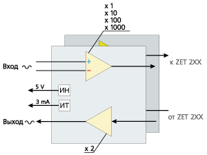 Структурная схема усилителя ZET 410
