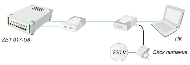 Питание анализаторов спектра по линиям Ethernet