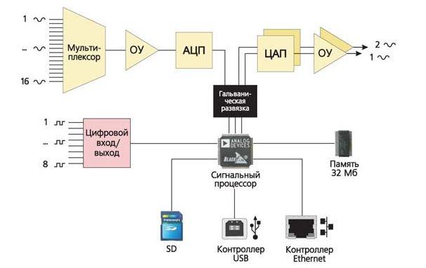 ZET 220 ADC-DAC 모듈의 블록 다이어그램