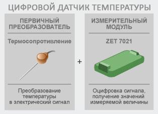 Принцип работы цифрового датчика температуры ZET 7021