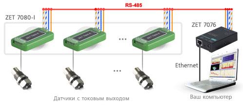 Схема измерительной сети на базе ZET 7080-I. Подключение по Ethernet