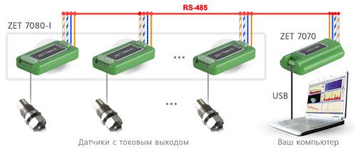 Схема измерительной сети на базе ZET 7080-I. Подключение по USB