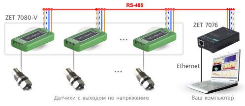 Схема измерительной сети на базе ZET 7080-V. Подключение по Ethernet