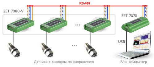 Схема измерительной сети на базе ZET 7080-V. Подключение по USB