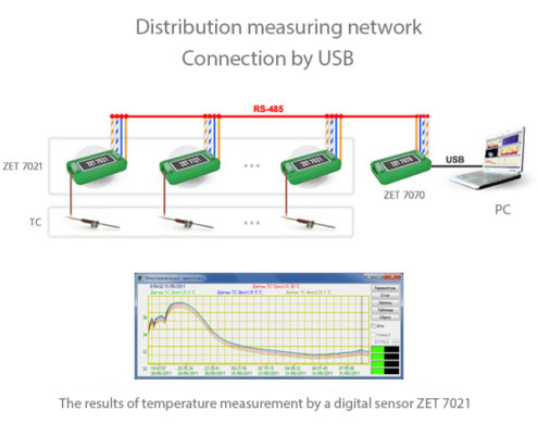 Distribution measuring network 7021