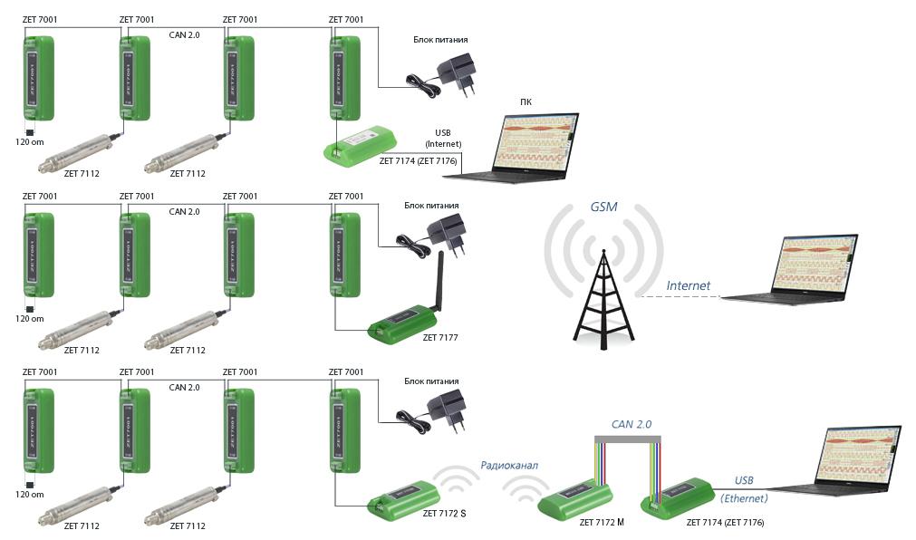 Измерительная сеть 7112