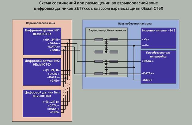 Типовая схема соединений во взрывоопасных зонах