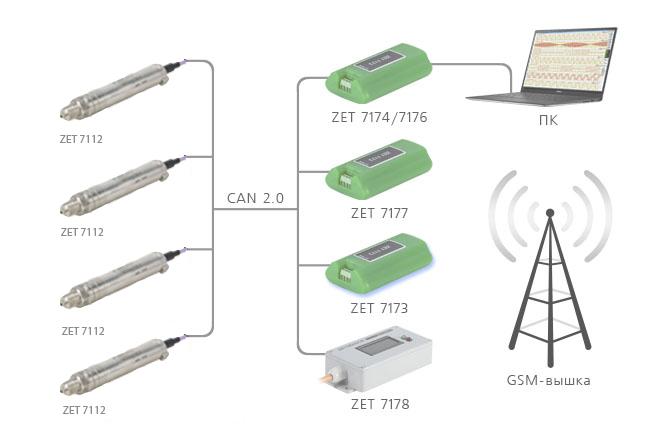Подключение по интерфейсу САН 2.0 датчиков давления