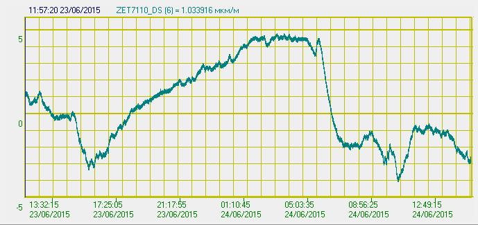 Показания цифрового тензометрического датчика ZET 7110 DS