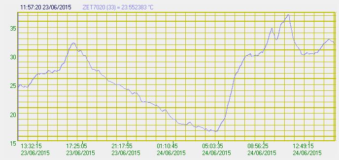 Профиль температуры (показания цифрового датчика температуры)