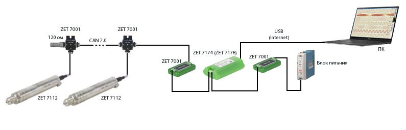 Схема измерительной сети 7XXX CAN 2.0