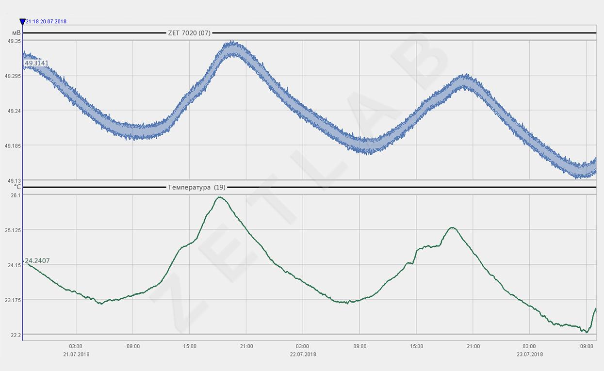 График стабильности измерений ZET7X20
