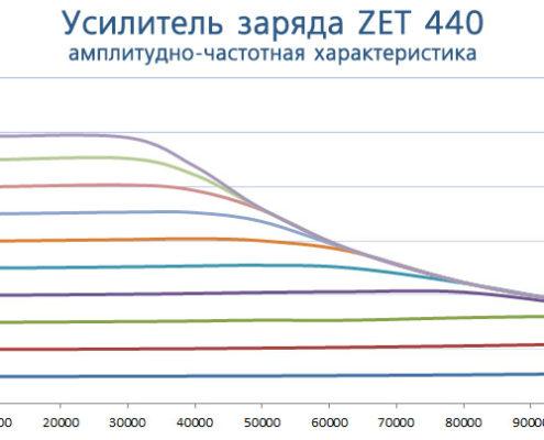 Усилитель заряда ZET 440 - АЧХ