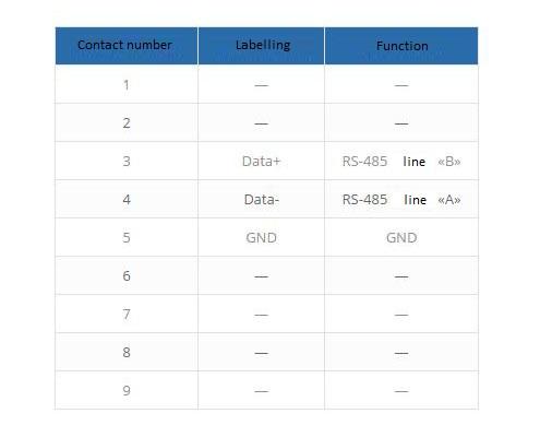 diesignation of contacts
