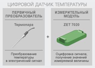 Принцип цифрового датчика температуры ZET 7020
