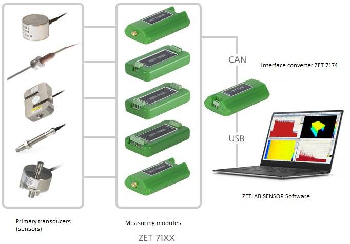 interface converter - measuring network diagram