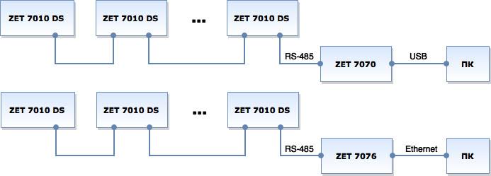 Измерительная сеть на базе цифровых тензометрических датчиков ZET 7010 DS