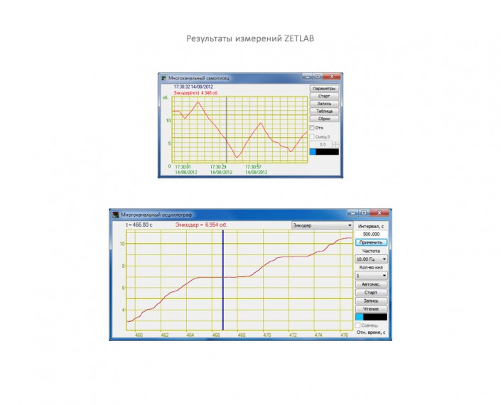 ZETLAB measurementperfomance