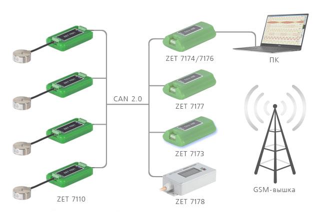 Построение измерительной сети на базе ZET 7110