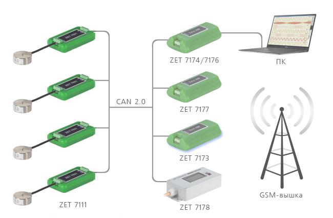 Построение измерительной сети на базе ZET 7111