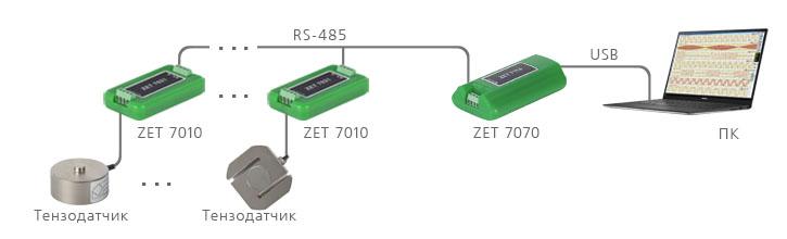 Подключение через ZET 7070