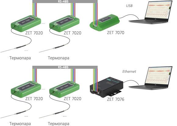 Измерительная сеть на базе ZET 7020